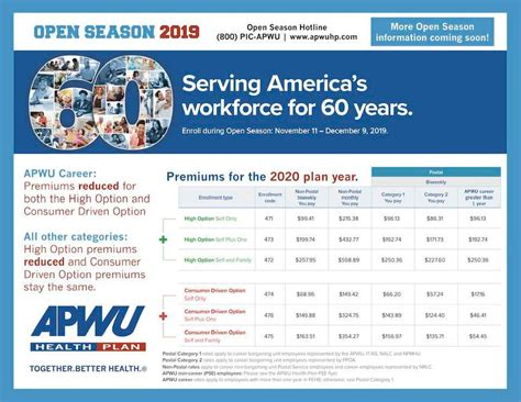 It is predicated on only a small percentage of the subscribers using anything more than basic needs. OPM Announces 2020 Health, Dental, and Vision Program Premiums - 21st Century Postal Worker