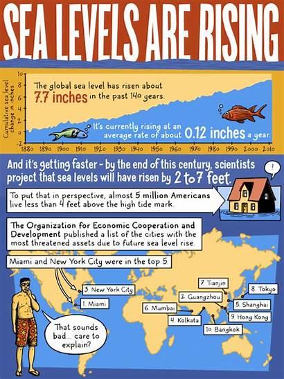 Sea Levels Rising Comic Global Warming Climate