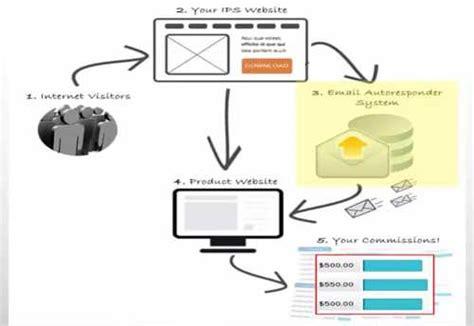 insider profit system   email marketing system work