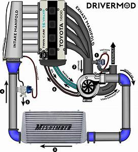 Twin Turbo Setup Diagram