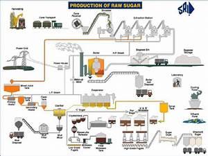 1 Existing Sugar Process Flow Diagram