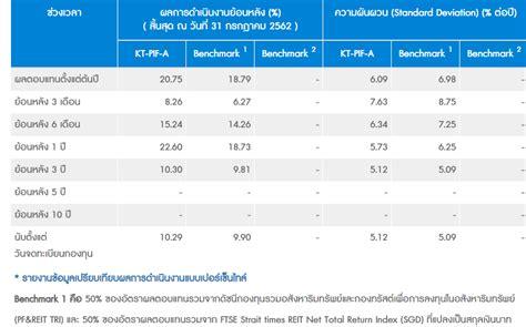 บริษัทหลักทรัพย์จัดการกองทุน กรุงไทย จำกัด (มหาชน)
