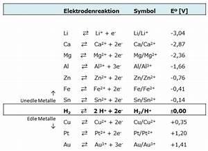 Elektrodenpotential Berechnen : nernst 39 sche gleichung ~ Themetempest.com Abrechnung