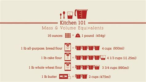mass  volume cheat sheet  measuring