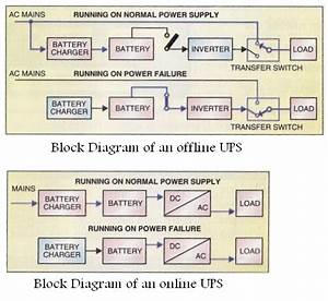 Block Diagram Of An Offline And An Online Ups