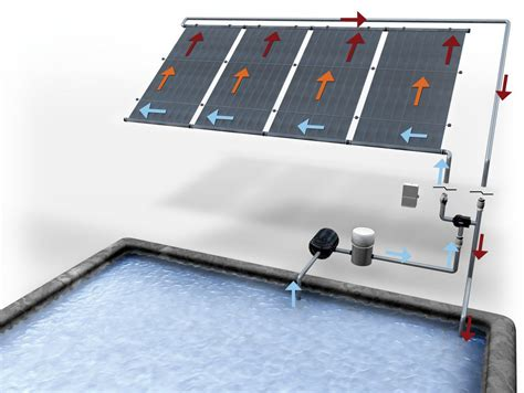 Solar Pool Heating Services