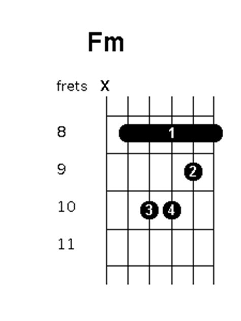fm chord position variations guitar chords world