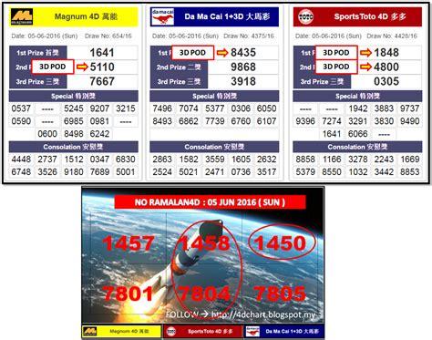 Magnum4d Results, Da Ma Cai 1+3d Results, Sports Toto 4d