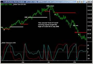The Better Sine Wave Indicator Emini Watch Com
