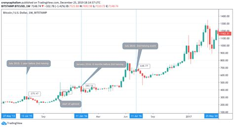 What is the bitcoin halving (halvening)? Halving Dates Btc - halting time