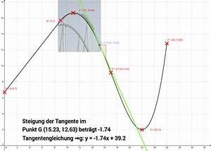 Tangente Berechnen Mit Punkt : achterbahn h henprofil mit steigung tangente geogebra ~ Themetempest.com Abrechnung