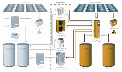 Solaranlage In Hybridtechnik Strom Und Waerme Im Doppelpack by W 228 Rme Mit System Ikz