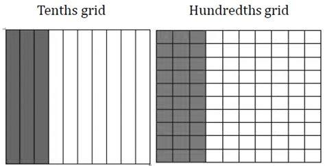 four hundred twenty three and four tenths in standard form tenths hundredths azim premji foundation puducherry