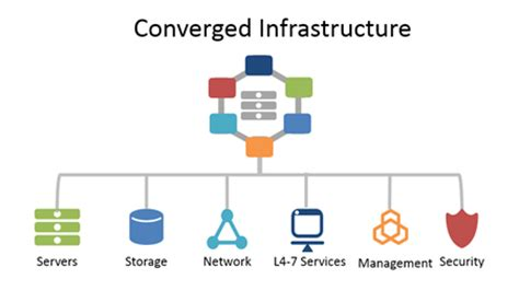 converged infrastructure management sdxcentral