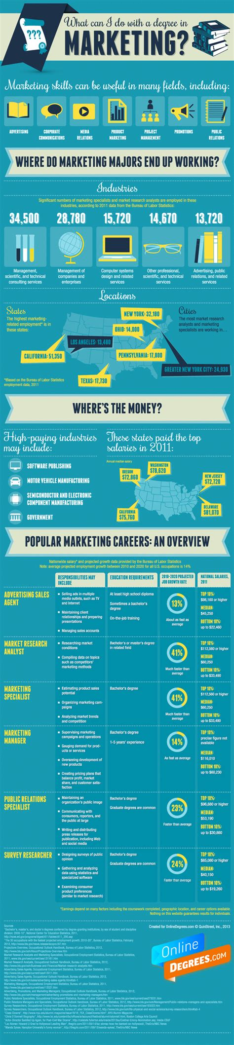 marketing degree what can i do with a degree in marketing infographic