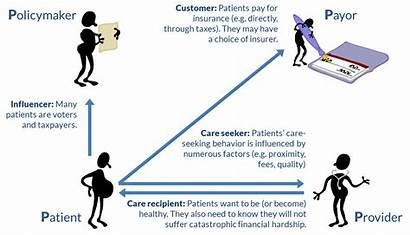Stakeholders Patients Key Providers Four Health Viewpoint