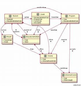 Student Data Bank  An Asp Net Mvc  Webapi  Ef Codefirst