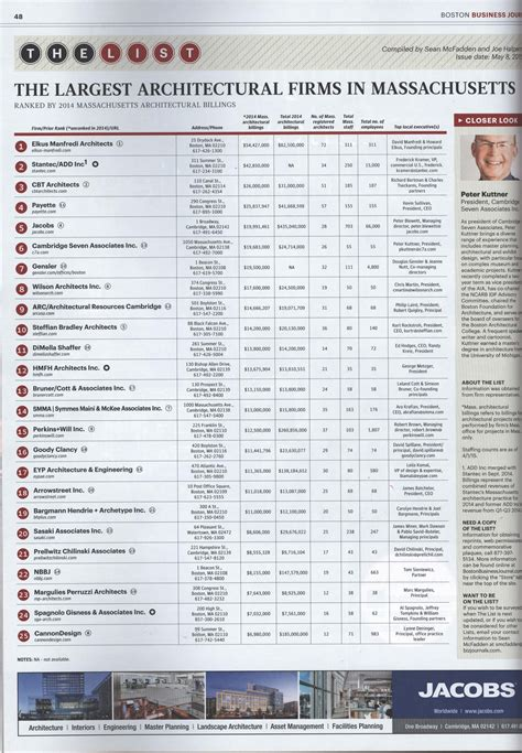 Pca Makes Bbj's Top 25 Architects List For 2016. Rittiman Plumbing Boerne Stock Market Platform. Best Alarm System For Your Home. Mckinney Animal Control Plumbing West Chester. Phoenix Arizona Dentists Pandora Dish Network. Masters Of Educational Technology. Intercontinental Commodities Exchange. Prepaid Sim Card Vancouver Orange Oil Termite. Master Bathroom Remodeling Phd In Psychiatry