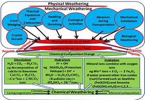Physical And Chemical Weathering In Geological Materials