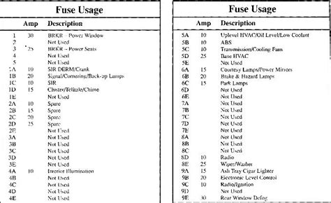 2002 Buick Rendezvou Fuse Panel Diagram by 2002 Buick Rendezvous Interior Fuse Panel Diagram