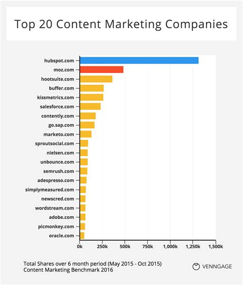 marketing companies content marketing benchmarks is your content a material