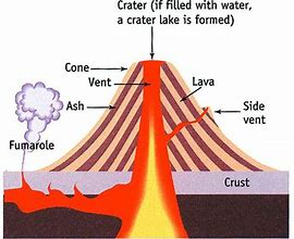 Hd wallpapers volcano diagram ks2 amobilehbdesktop hd wallpapers volcano diagram ks2 ccuart Choice Image