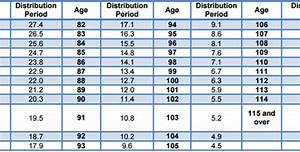 Ira Mandatory Distribution Chart Here 39 S How To Calculate Your Required Minimum Distribution