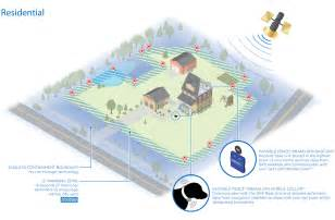 GPS Wireless Invisible Fence for Dogs
