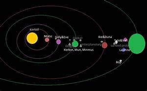 Kerbol Map - KSP Fan Works - Kerbal Space Program Forums