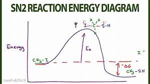Sn2 Reaction Energy Diagram