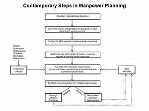 manpower planning picture and images With manpower forecasting template