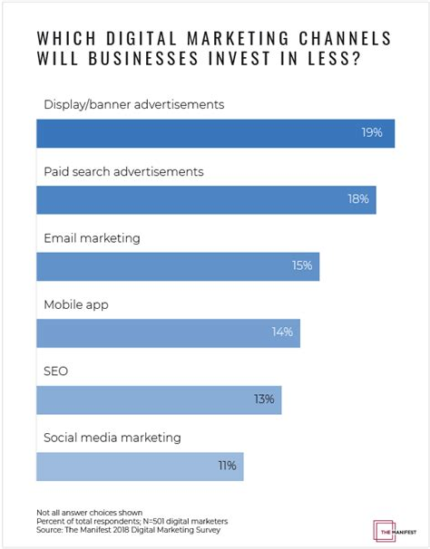 Digital Marketing Channels by Why Digital Marketing Is An Essential Investment