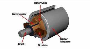 Eli5  How Does Electric Current  U0026quot Spins U0026quot  The Motor In An Electric Engine    Explainlikeimfive