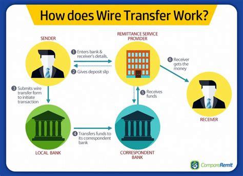 Best Sending Money Overseas Remittance Images