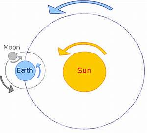 Sun-Earth-Moon Motion - 8th Grade Science
