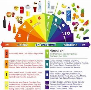 Ayurveda voeding test