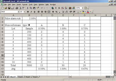Control Charts Control Multiple Attributes