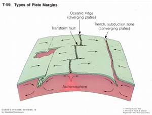 Plate Tectonics Diagrams