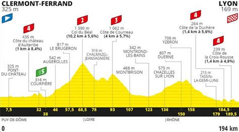 After three successful editions in 2015, 2016 and 2017 in the city of cunha, l'étape. Tour de France 2020: Bennett retains green jersey