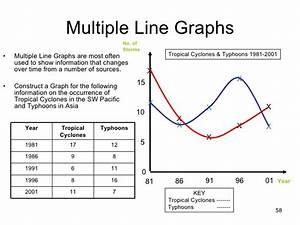 Science Skills Graphing Worksheets  Science  Best Free Printable Worksheets