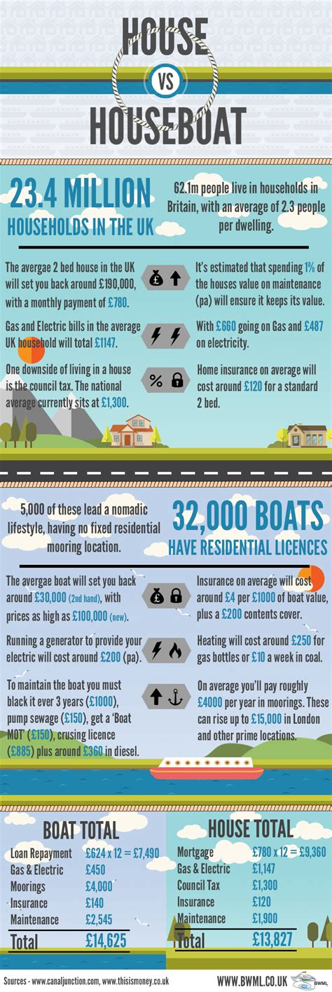 House Boat Vs Boat House by Do You The Cost Difference Between Living In A House