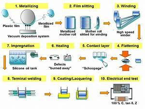 Film Capacitors Information