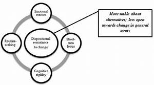 Dispositional Resistance To Change And Its Components