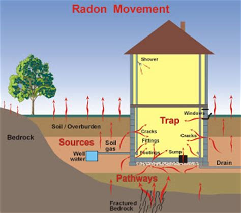 how is radon gas formed radon in your home home construction improvement