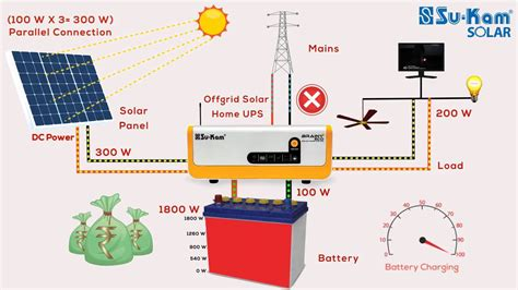 How Does Solar Off Grid Ups Inverter Work Hindi