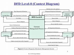 Dfd Level