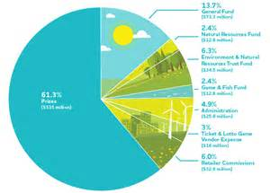 Where Does Tax Money Go Pie-Chart