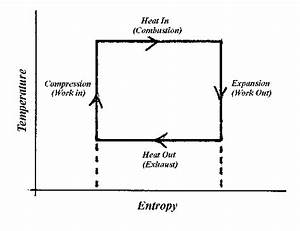 Refrigeration  T S Diagram For Refrigeration Cycle