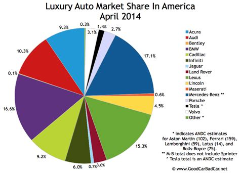 Top 20 Best Luxury Car Brands In The World