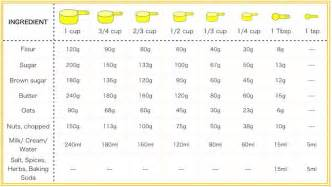 convert 75ml to cups kitchen conversions chart converts grams millimeters to cups spoons for those european